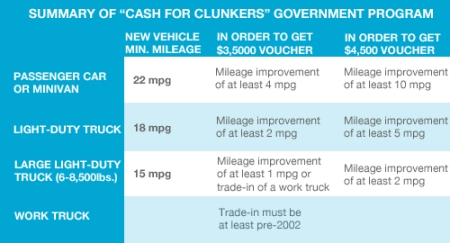 Cash For Clunkers Summary Chart
